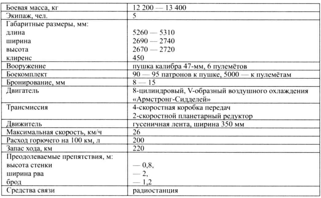 ТТХ средних танков Мк.II и Мк.IIА обр. 1927/1929 гг.