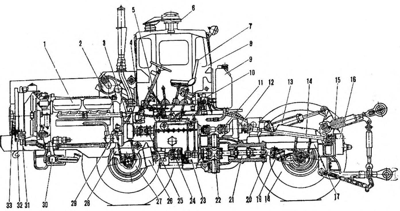 Рис. 2. Компоновка трактора
