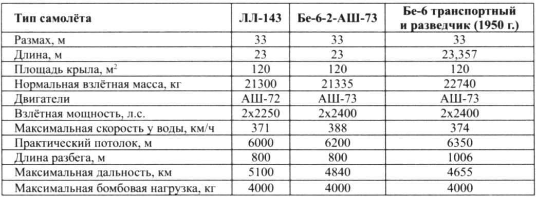 Основные данные гидросамолётов семейства Бе-6