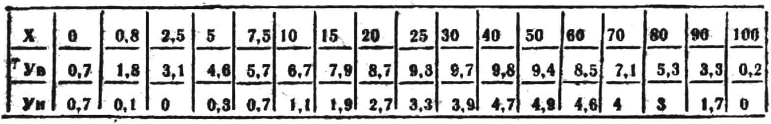 THE COORDINATES OF THE PROFILE OF AL/33