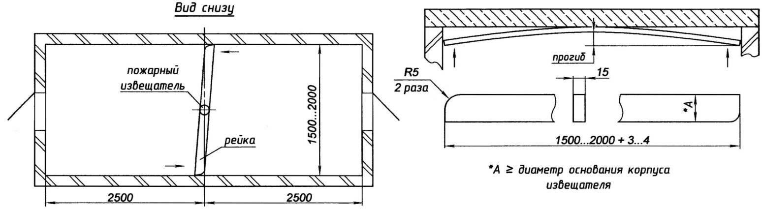 Крепление «враспор» между стенами помещения рейки для установка пожарных извещателей