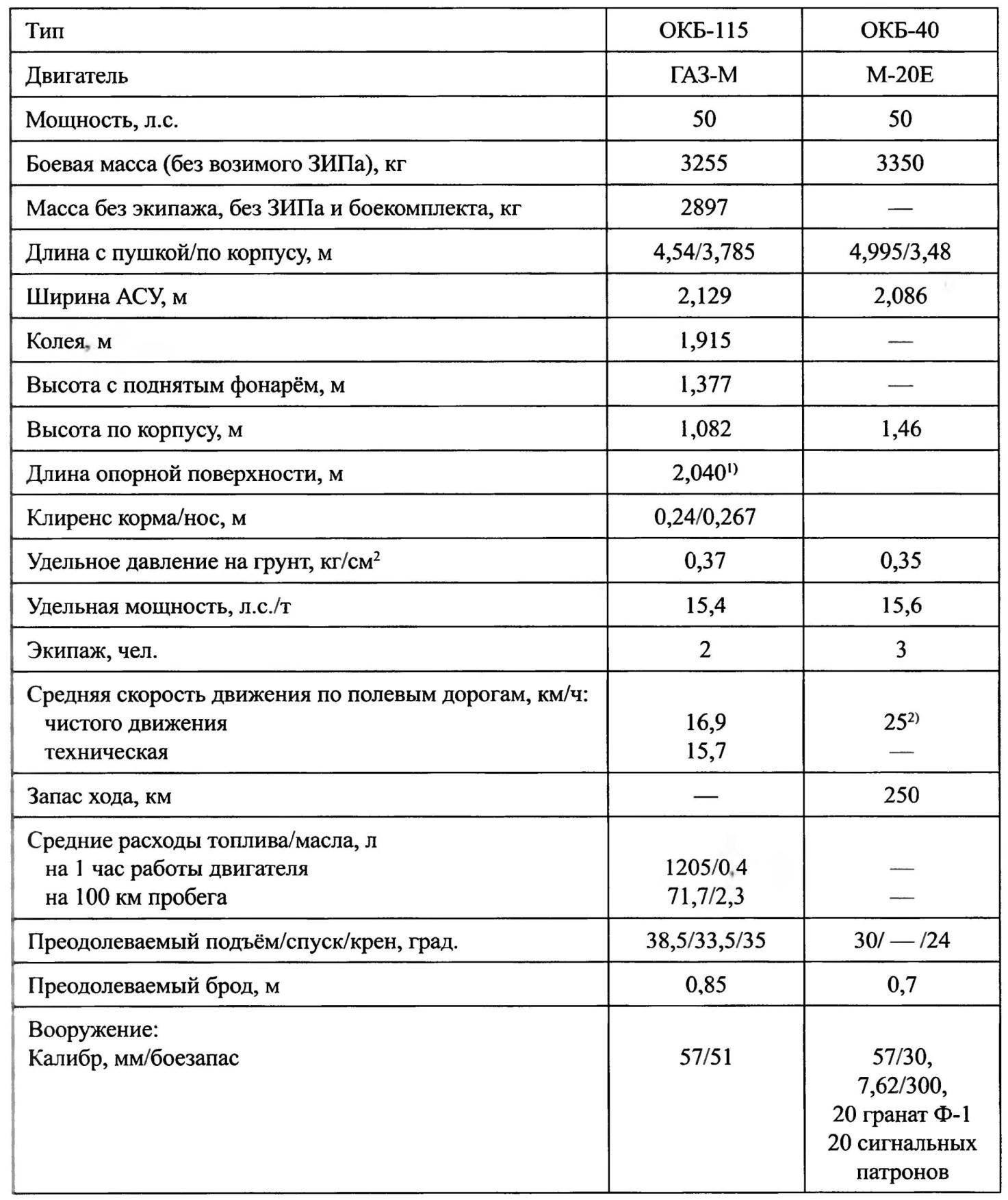 Основные данные авиадесантных самоходных установок АСУ-57