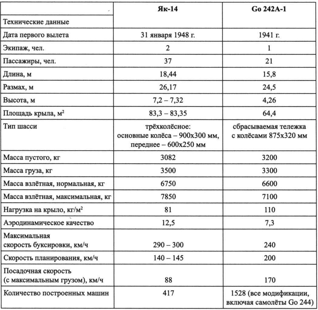 ТЕХНИЧЕСКИЕ ДАННЫЕ ЯК-14 И НЕМЕЦКОГО ПЛАНЕРА Go 242А-1