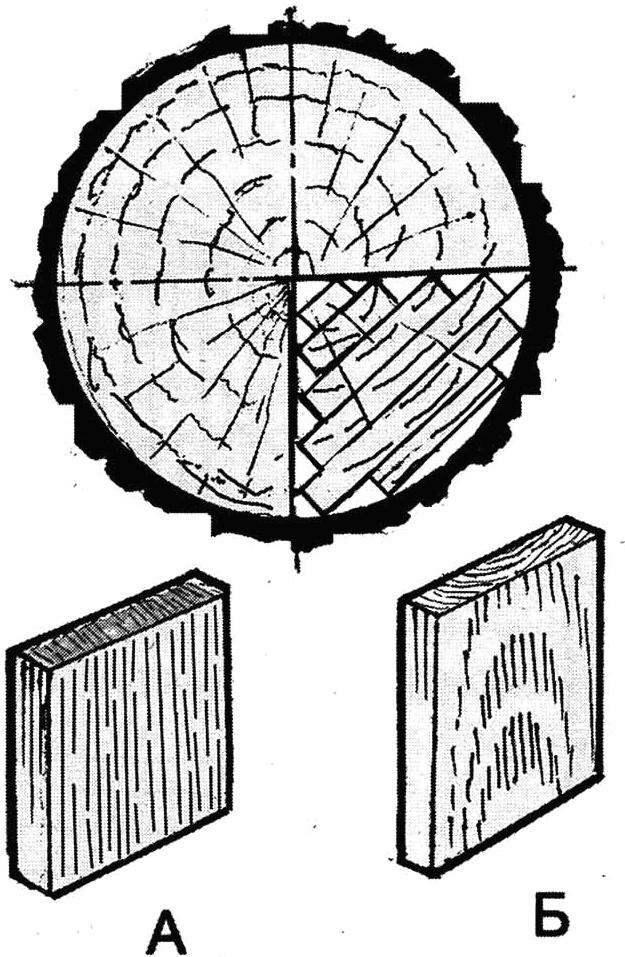 Рис. 3. Разметка чурбачка для раскалывания и вид полученных заготовок