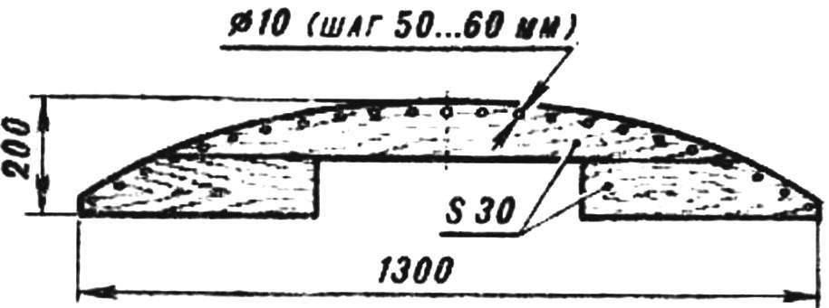 Конструкция шаблона для выгибания реек кромки.