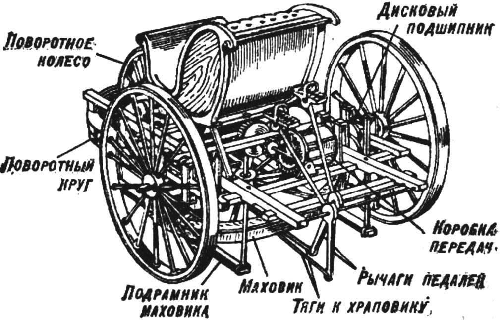 «Самобеглая» коляска И. П. Кулибина (1791 г.).