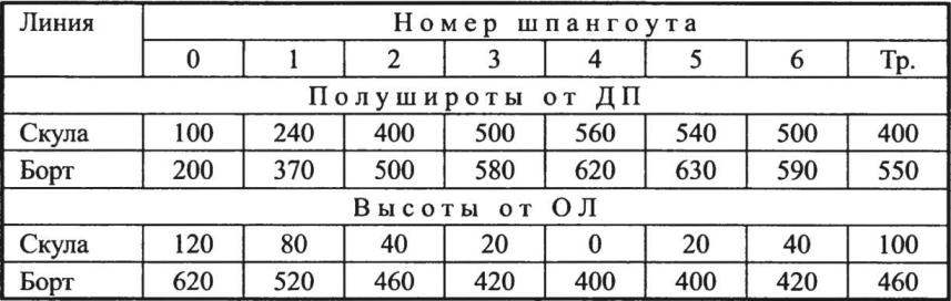 Таблица плазовых ординат