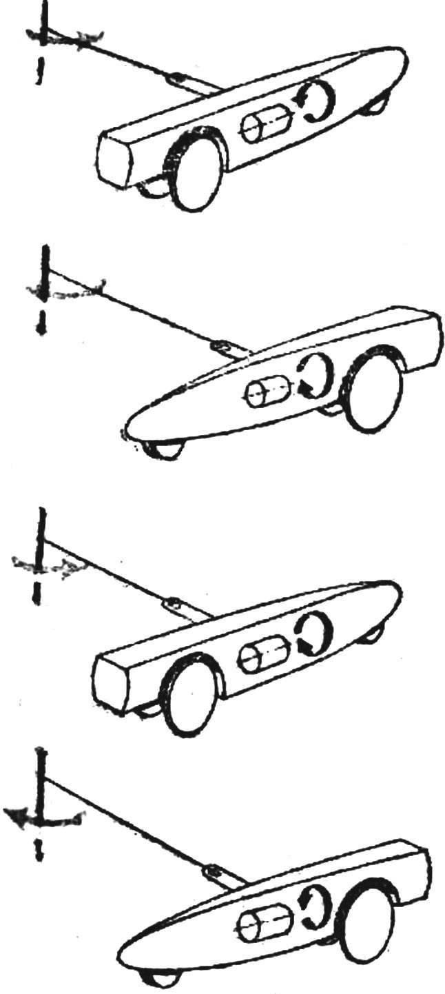 Рис. 1. Возможные сочетания направления движения модели и вращения маховика