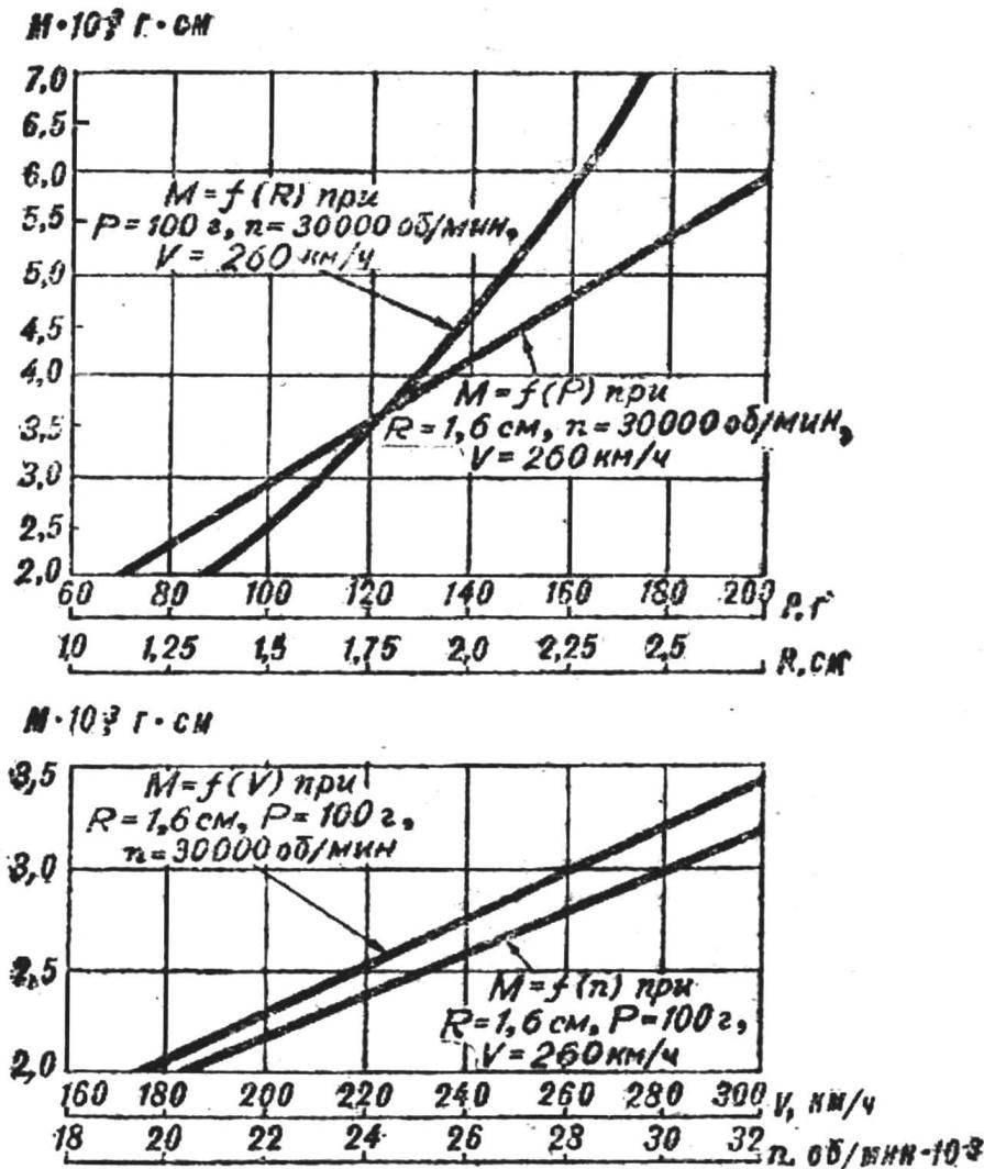 Рис. 2. Графики зависимости гироскопического момента М от радиуса, веса, частоты вращения маховика и скорости движения модели.