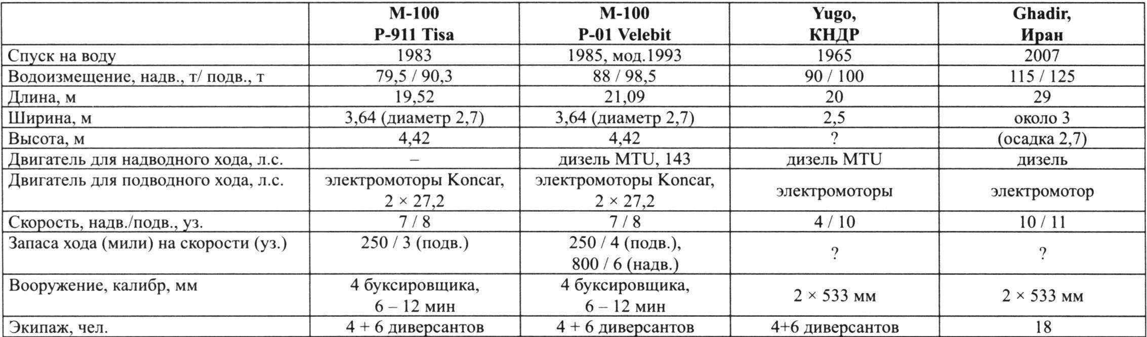 Performance characteristics of midget submarines for the Yugoslav project