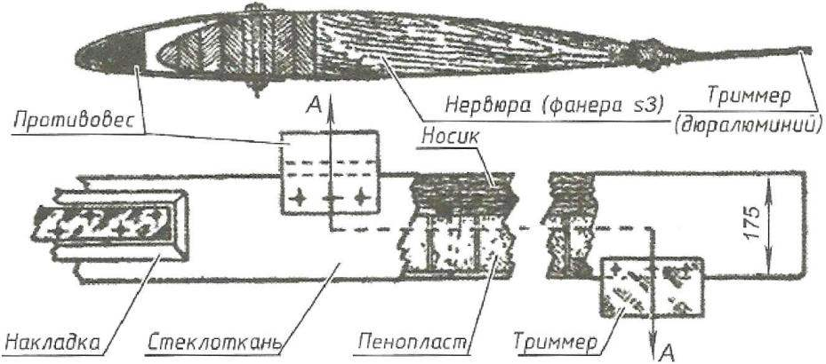 Fig. 6. The design of the blade