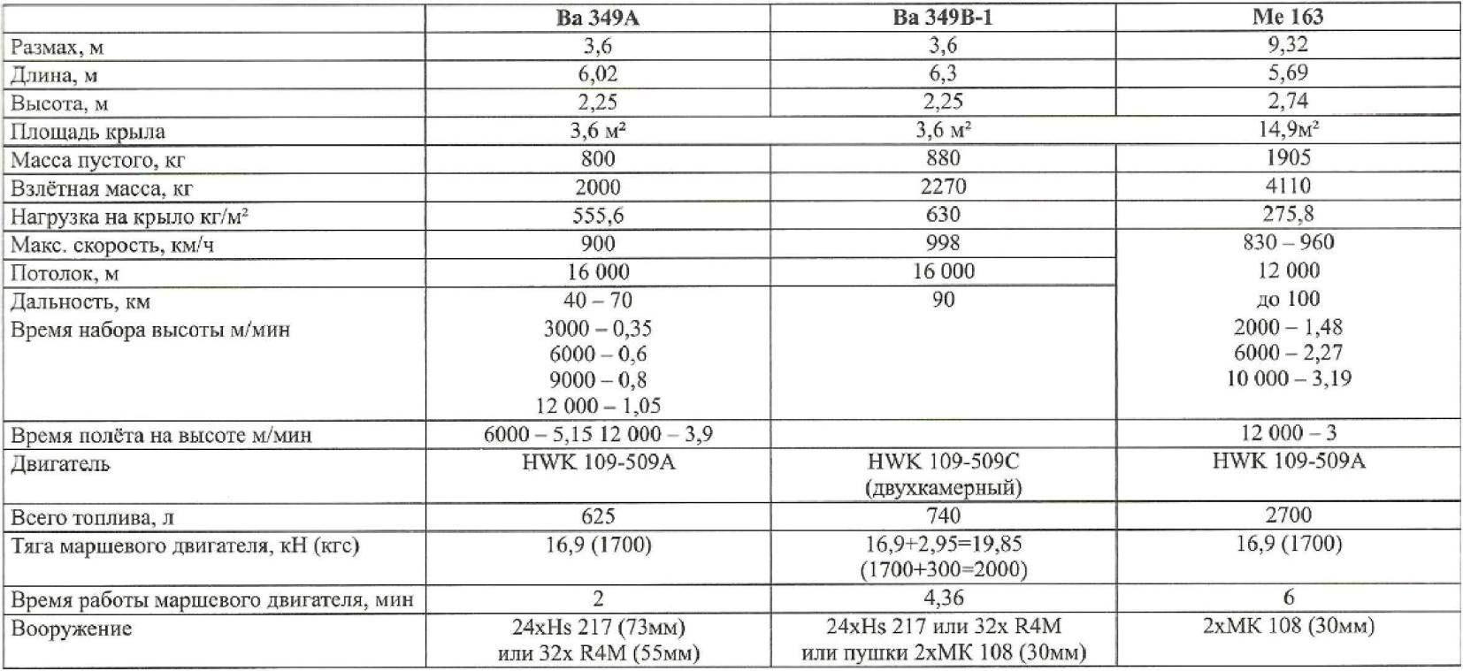 Технические данные самолётов Ва 349 «Наттер» и Me 163