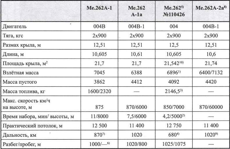 Основные данные одноместного истребителя Ме.262