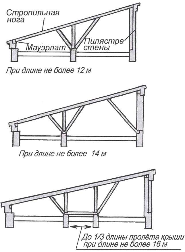 Рис. 4. Крепление стропил односкатной крыши