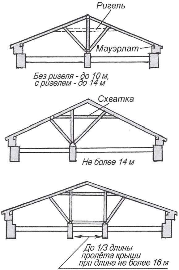 Рис. 5. Способы подпора стропил двускатной крыши