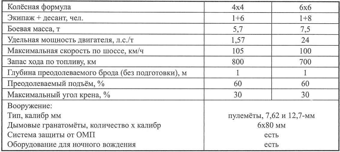 Тактико-технические характеристики колёсных БТР «Пума» с двигателями IVECO 8052 ТСА