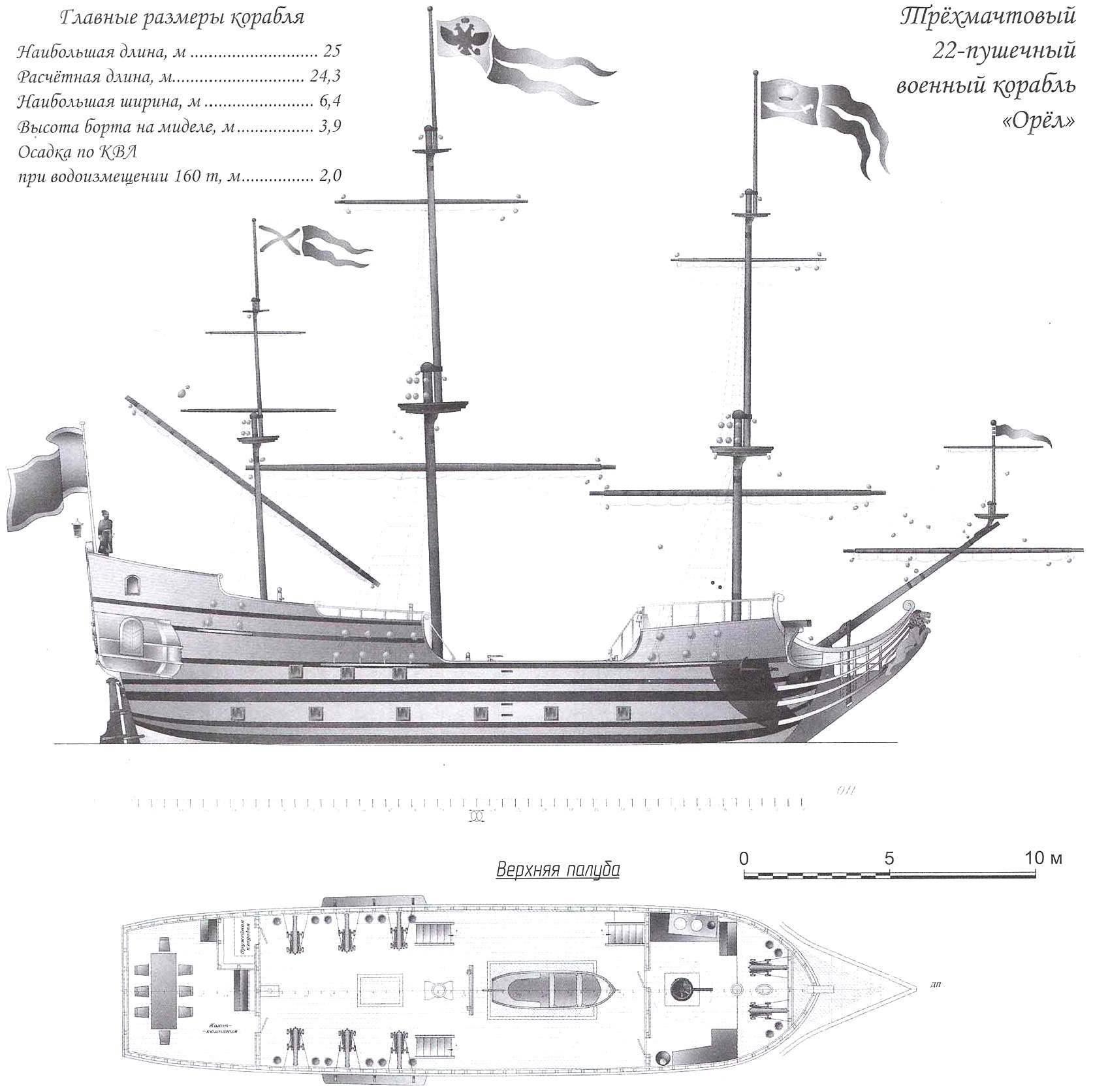 Трёхмачтовый 22-пушечный военный корабль «Орёл»