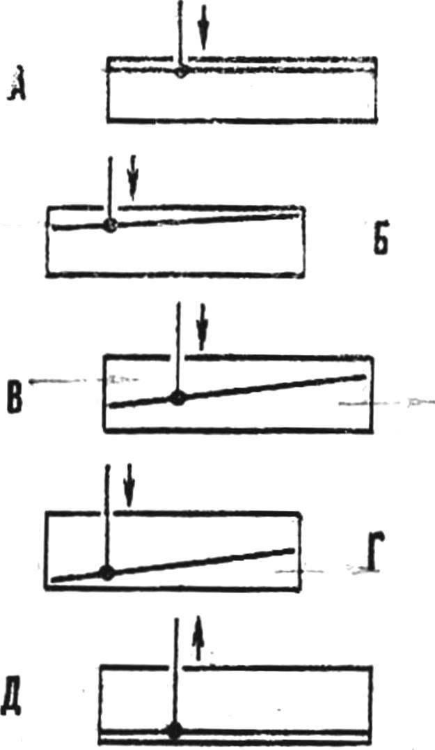Рис. 2. Принципиальная схема работы гидропульсира