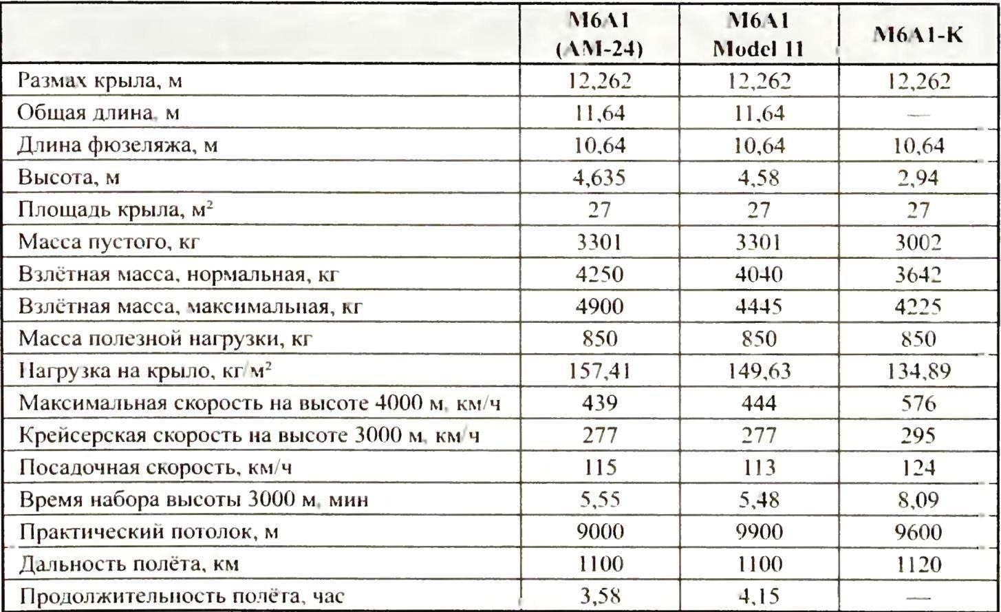 Лётно-технические характеристики самолётов Seiran М6А