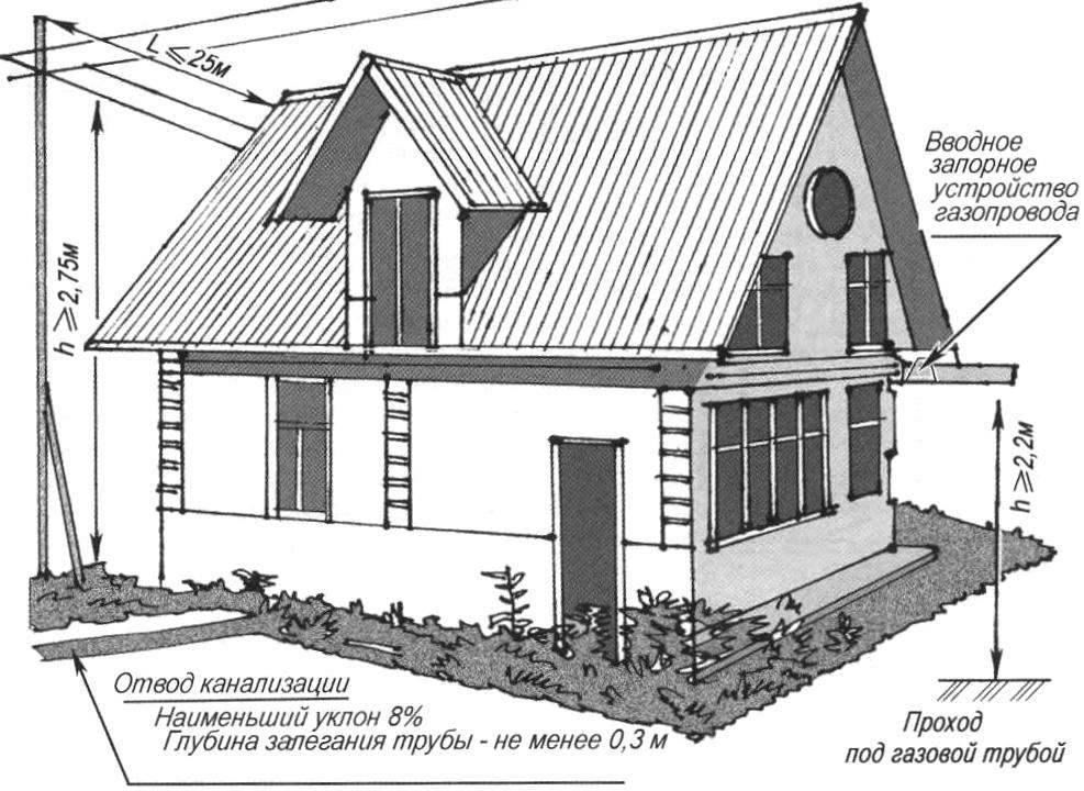 Рис. 3. Особенности расположения внешних инженерных коммуникаций жилого дома
