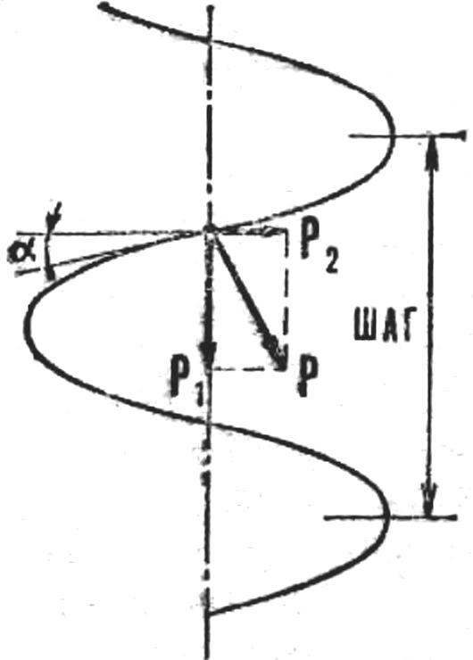 Scheme of education on the screw forces P2, displacing the drum in the direction of