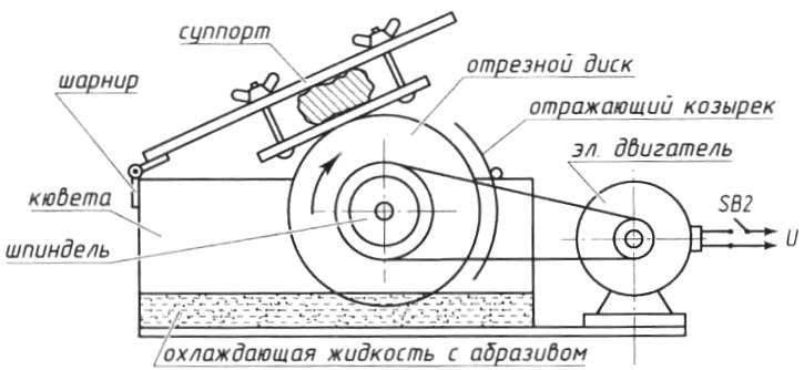 Fig. 1. Design scheme of stone cutting circular saws