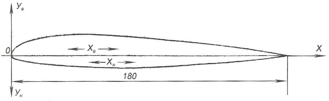 Рис. 8. Построение профиля (NACA 23012, b=180 мм, носка ~ 2,85 мм)