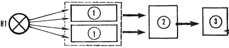 Рис. 1. Функциональная схема автоматического устройства