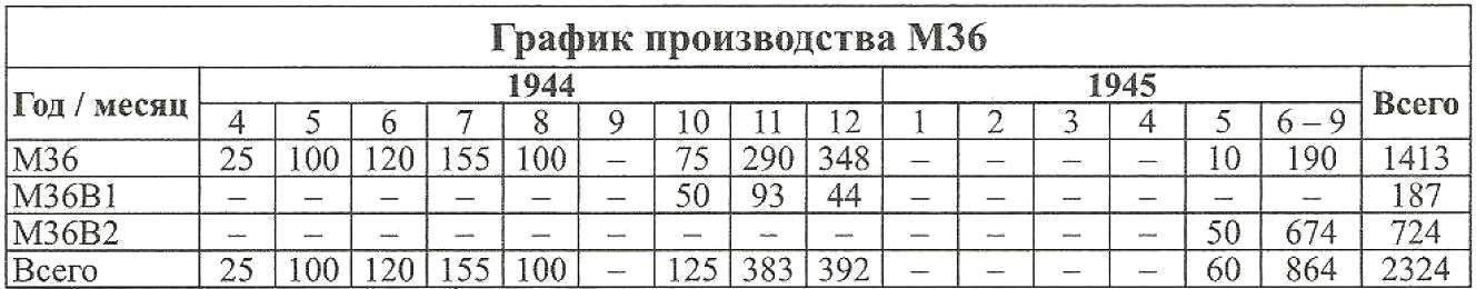 M36 production schedule