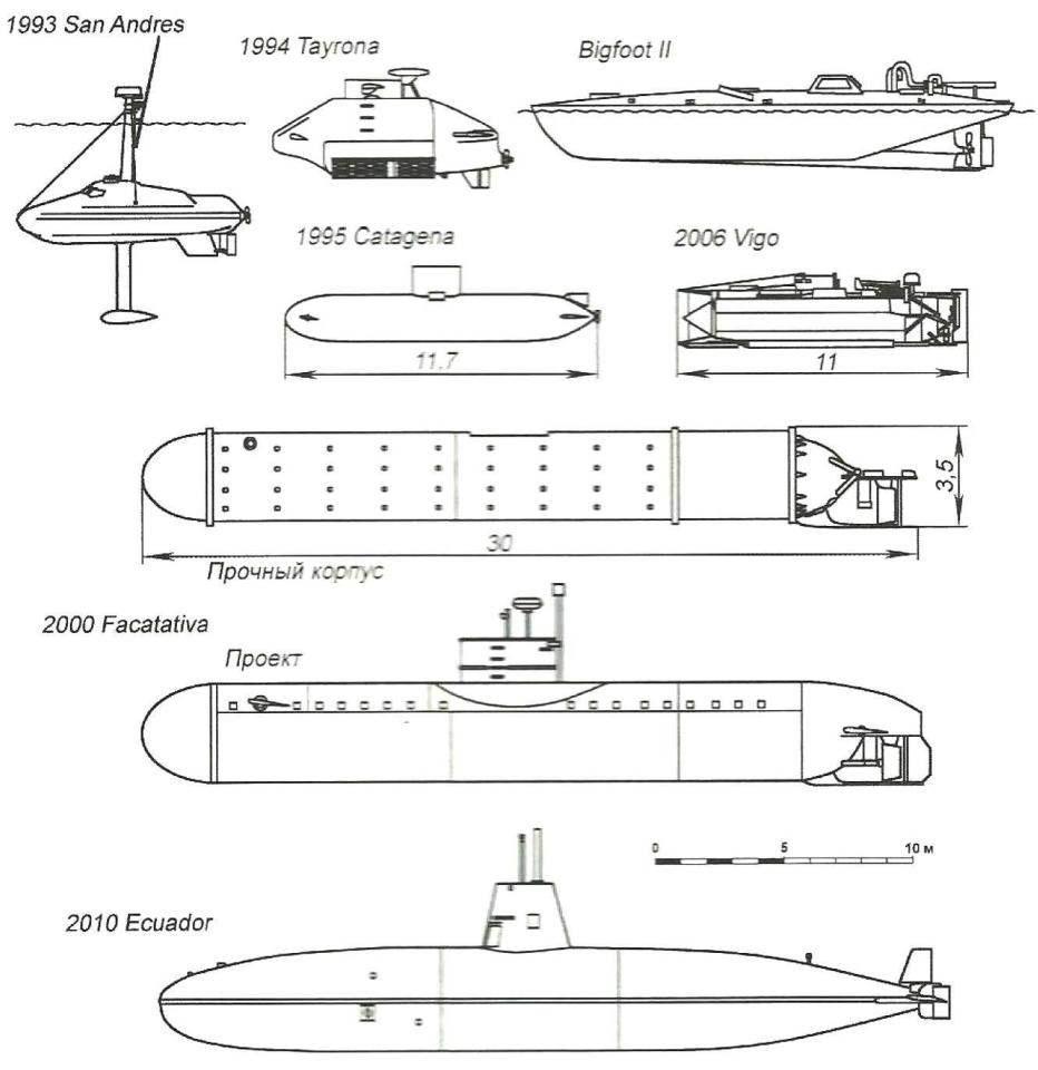 Сравнительные размеры сверхмалых лодок колумбийской и эквадорской наркомафии