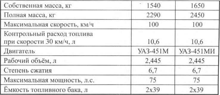 Технические характеристики автомобилей УАЗ-469Б и УАЗ-469