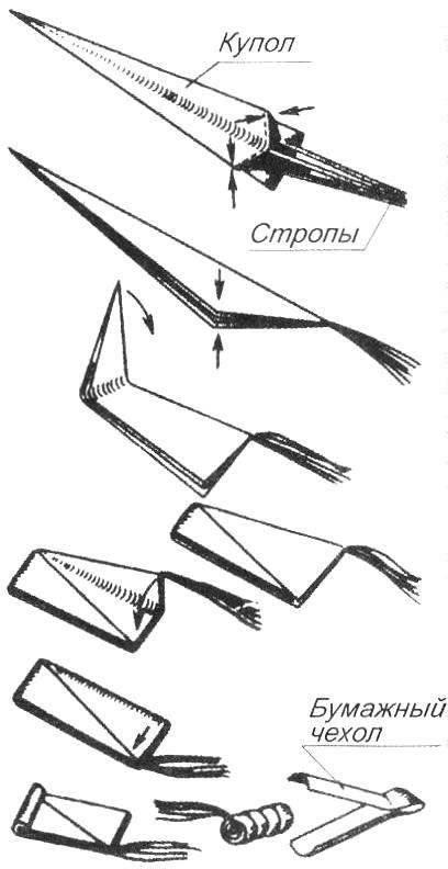 Рис. 6. Укладка парашюта