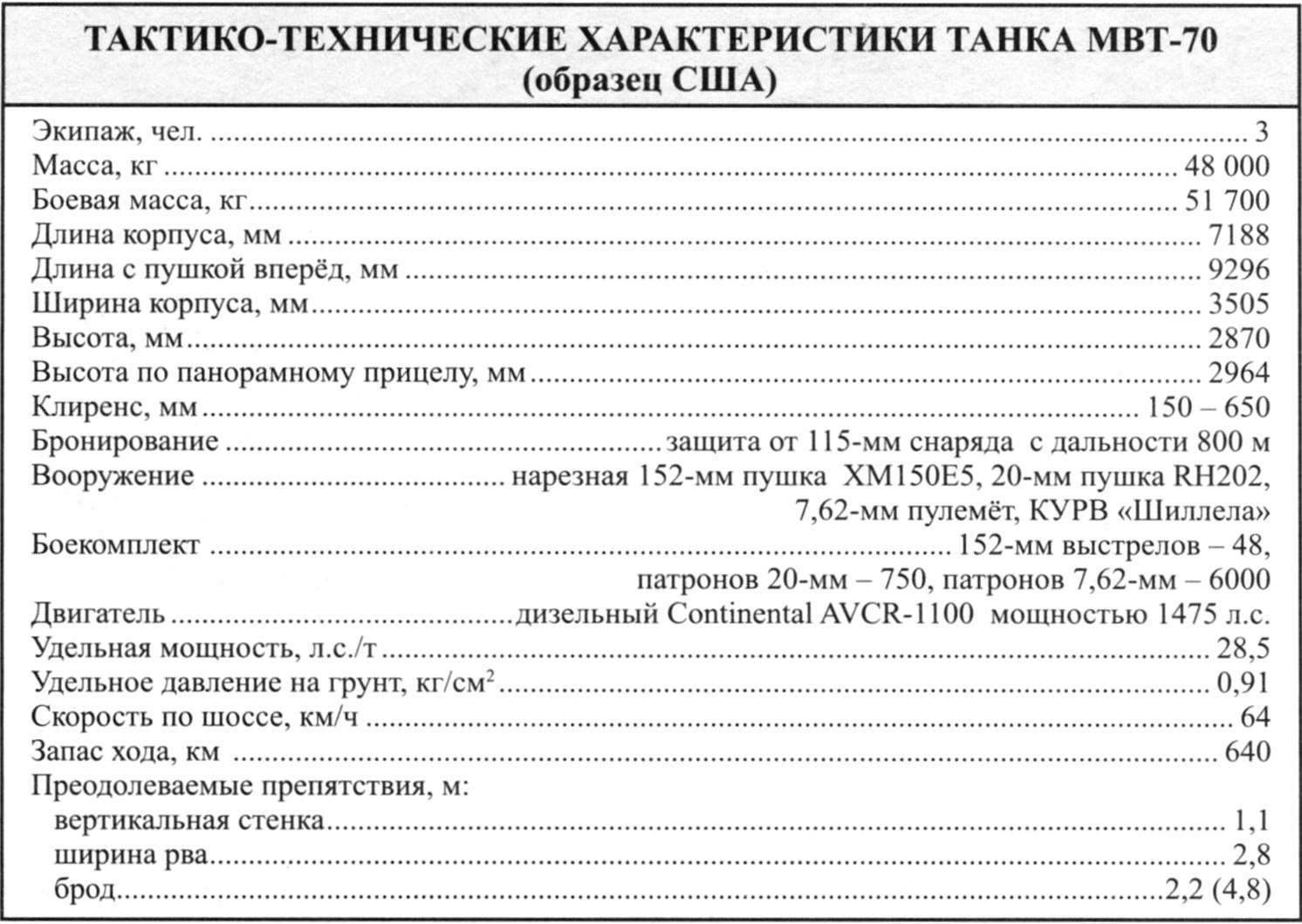 ТАКТИКО-ТЕХНИЧЕСКИЕ ХАРАКТЕРИСТИКИ ТАНКА МВТ-70 (образец США)