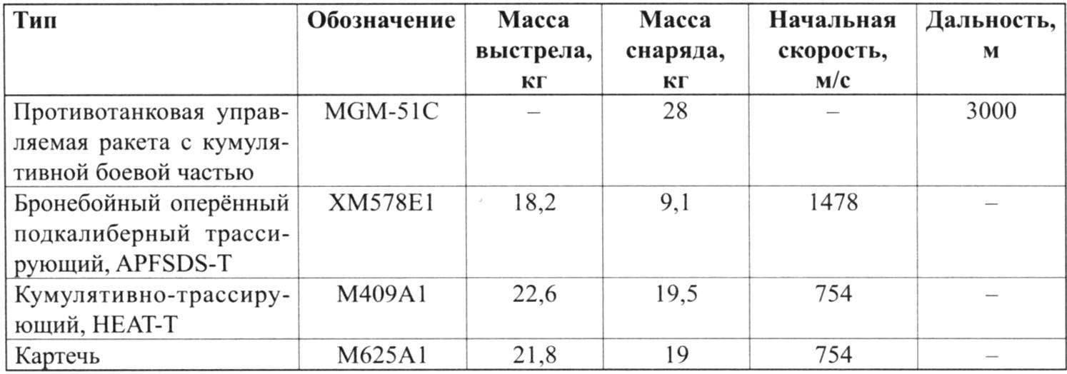 Nomenclature of ammunition 152-mm tank guns ХМ150Е5
