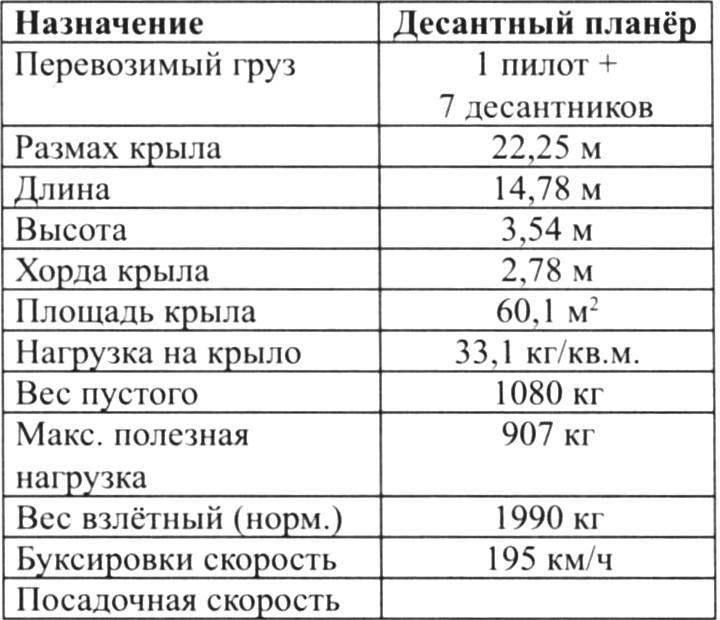 Основные данные планёра CG-3A