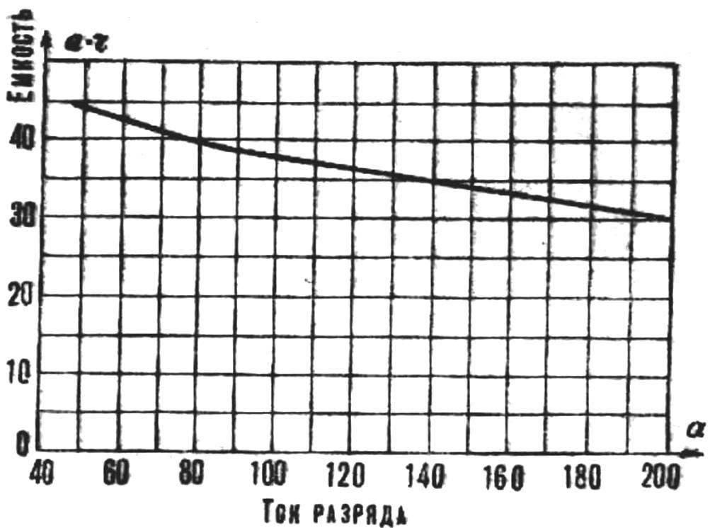 Рис. 3. График зависимости емкости аккумуляторной батареи от разрядного тока при работе с полной нагрузкой.