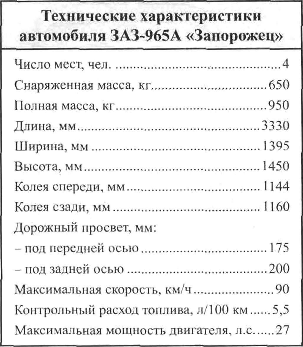 Технические характеристики автомобиля ЗАЗ-965А «Запорожец»