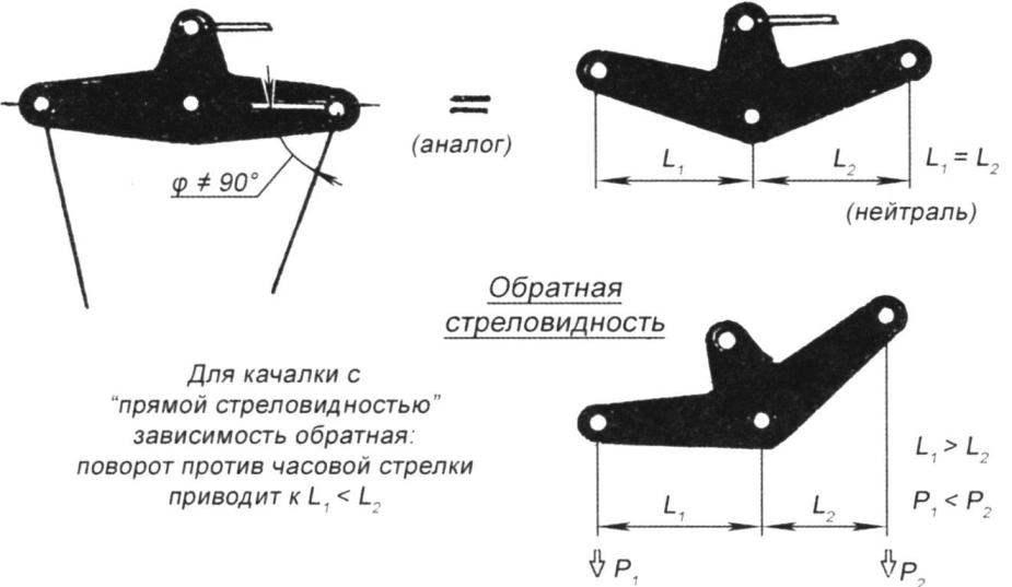 Перераспределение действующих плеч качалки управления при стреловидности качалки или непараллельности кордовых тросиков (следствием являются разное натяжение кордовых нитей и различное их удлинение)