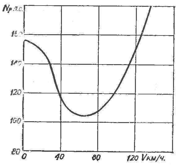 Рис. 7. График необходимой мощности для горизонтального полета.