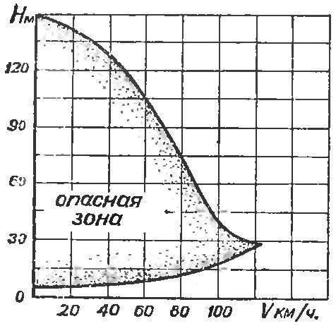 Рис. 8. Диаграмма безопасных высот для случая авторотирующей посадки.