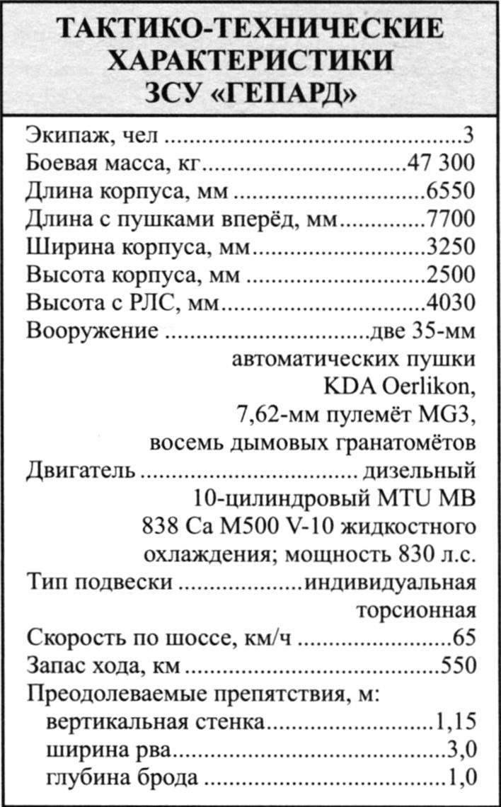 ТАКТИКО-ТЕХНИЧЕСКИЕ ХАРАКТЕРИСТИКИ ЗСУ «ГЕПАРД»