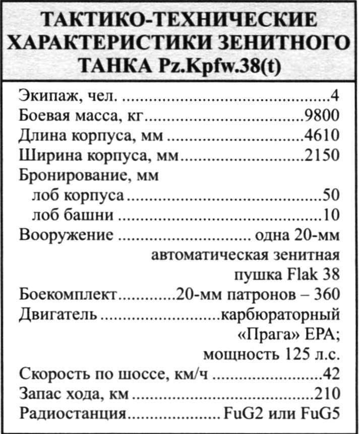 ТАКТИКО-ТЕХНИЧЕСКИЕ ХАРАКТЕРИСТИКИ ЗЕНИТНОГО ТАНКА Pz.Kpfw.38(t)