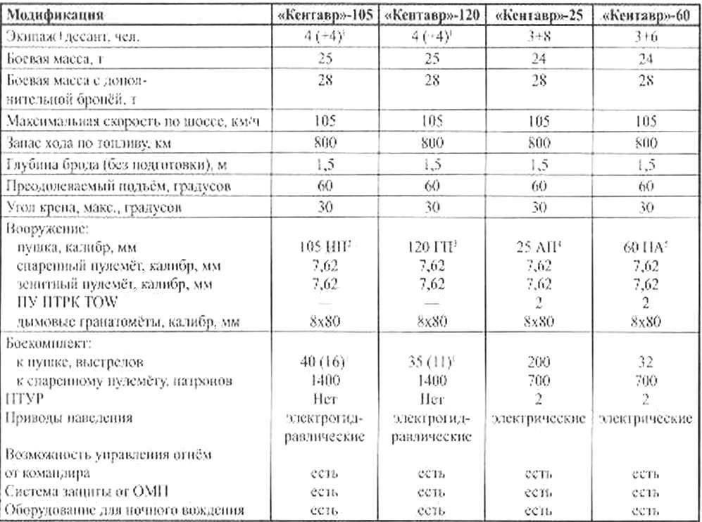 Тактико-технические характеристики БМП «КЕНТАВР» (8x8) с двигателем мощностью 520 л.с.