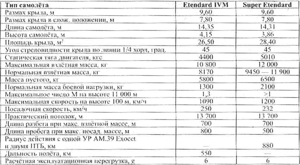Лётно-технические характеристики самолётов Etendard