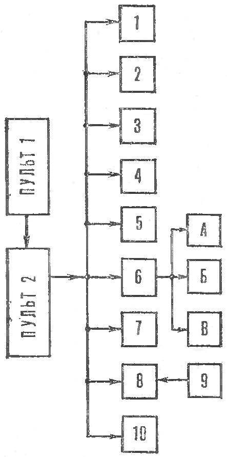 Fig. 2. A block diagram of the robot