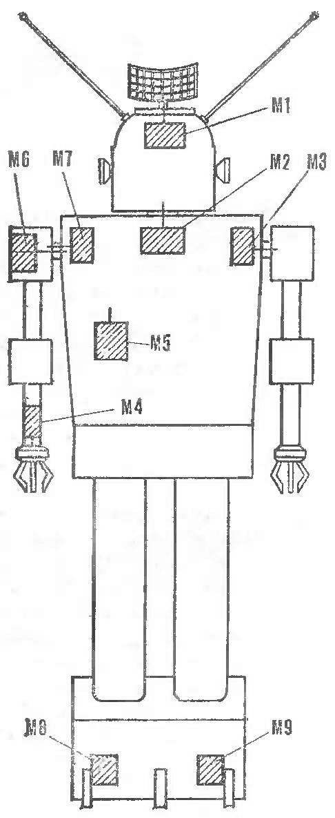 Fig. 4. The location of the motors in the