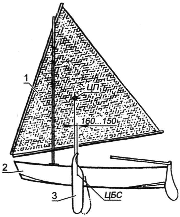Взаиморасположение центра парусности (ЦП) и центра бокового сопротивления (ЦБС) швертбота