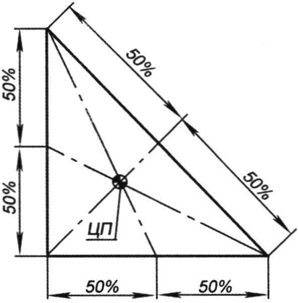 Геометрический способ нахождения ЦП