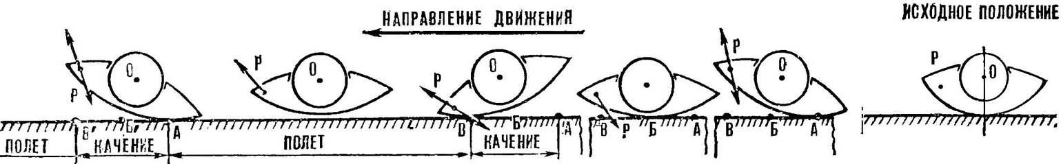 Рис. 3. Схема движения католета (представлен один цикл).