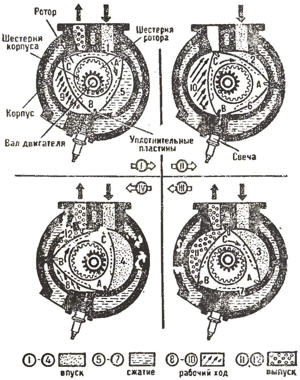 Рис. 2. Рабочий цикл двигателя Ванкеля.